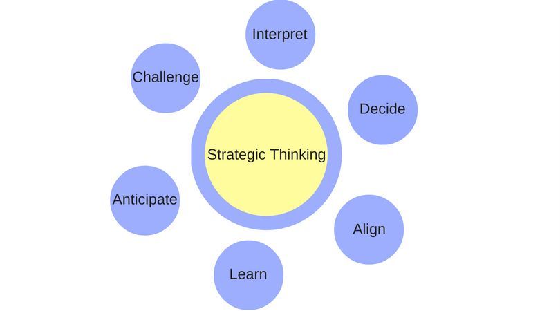 Strategic thinking MBA
