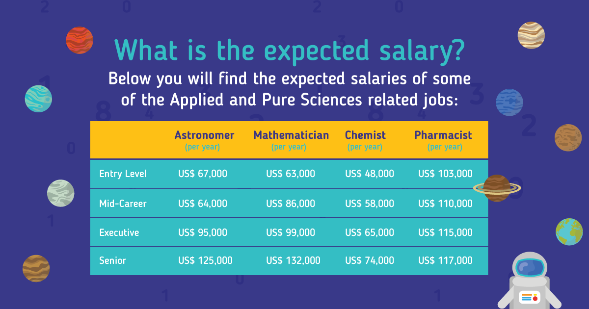 What is the Expected Salary?