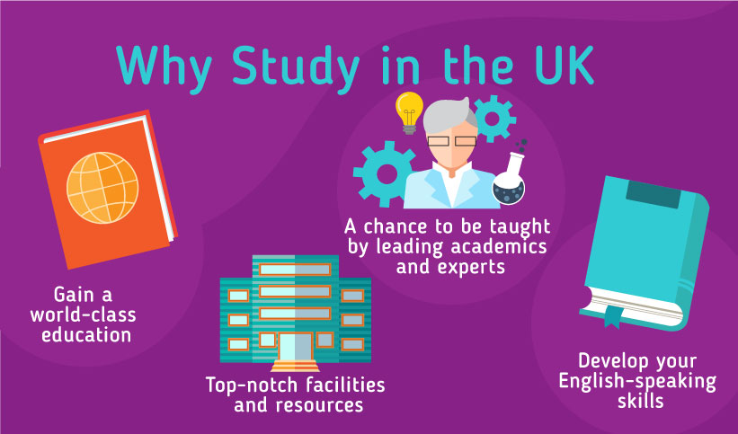 Why should you study in the UK? Gain a world-class education, Top-notch facilities and resources, A chance to be taught by leading academics and experts, Develop your English-speaking skills