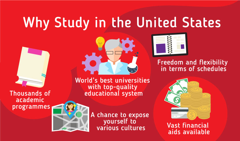 Why should you study in the US? Thousands of academic programmes, World's best universities with top-quality education system, A chance to expose yourself to various cultures, Freedom and flexibility in terms of schedules, Vast financial aids available