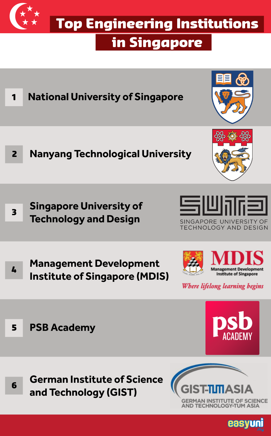 Top Engineering Institutions in Singapore Infographic